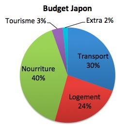 budget voyage pas cher japon